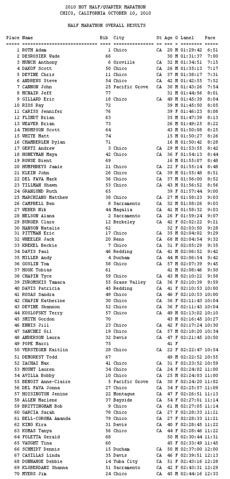 2010 HOT HALF/QUARTER MARATHON CHICO, CALIFORNIA OCTOBER 10, 2010 - HALF MARATHON OVERALL RESULTS